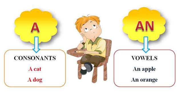 حروف تعریف نامعین a و an