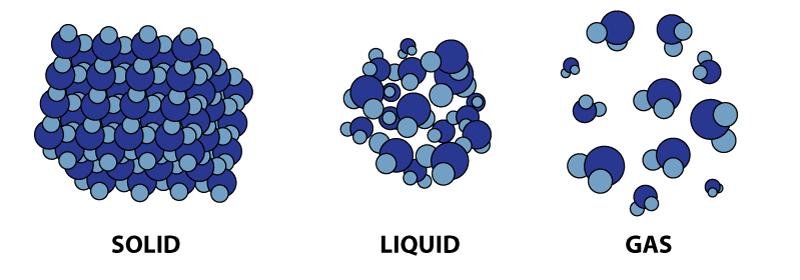 مولکول ها در حالت جامد - مایع - گاز