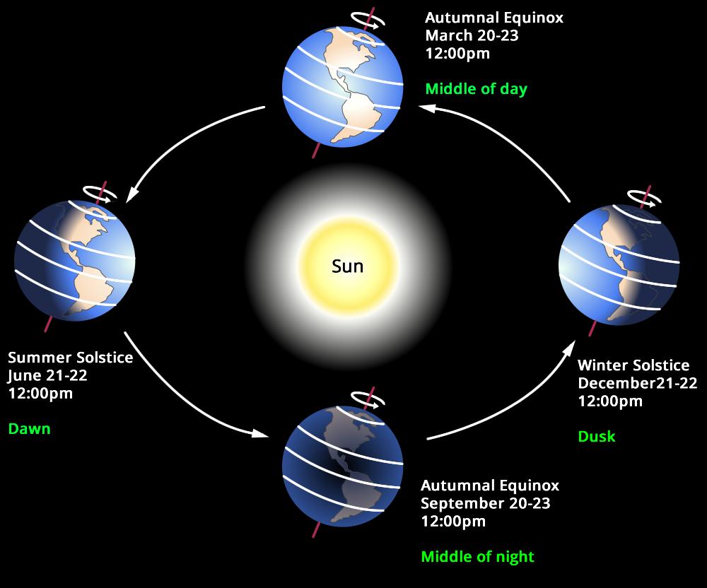 چرخش زمین و تغییر فصل ها