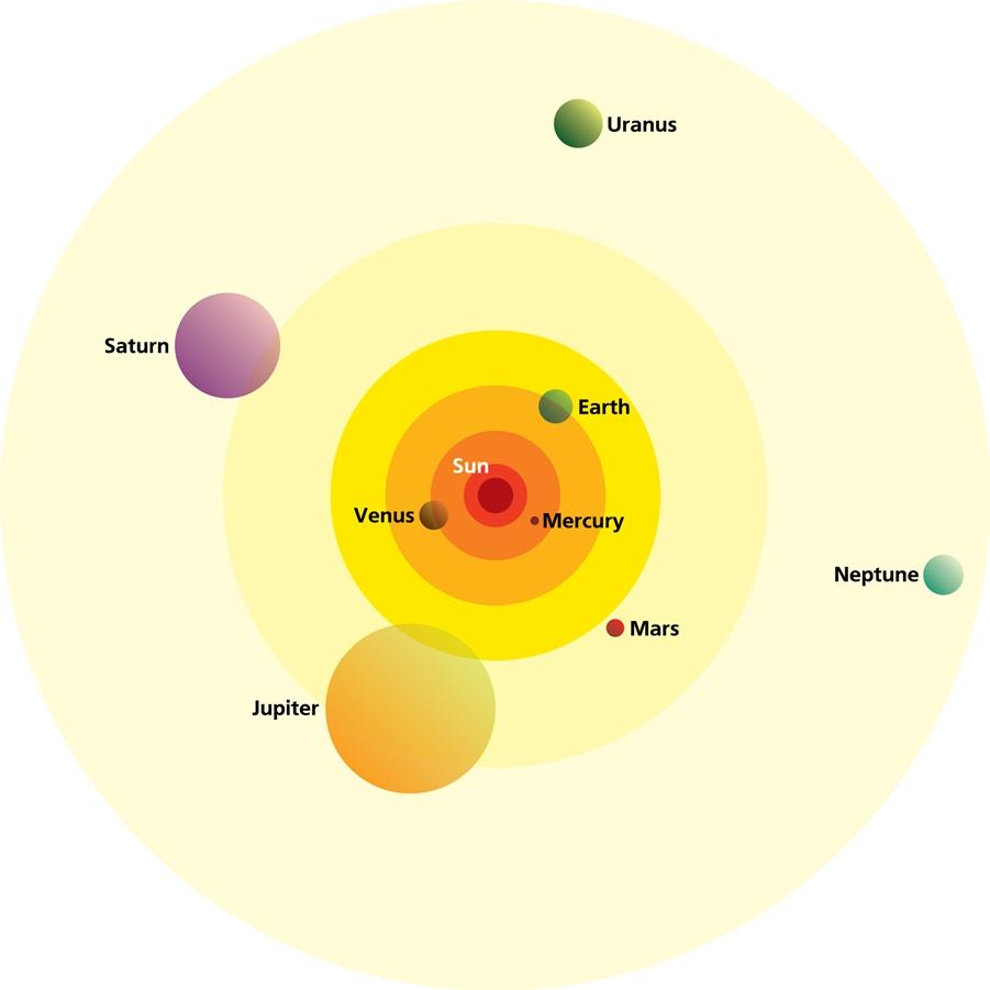 ترتیب سیاره های منظومه شمسی