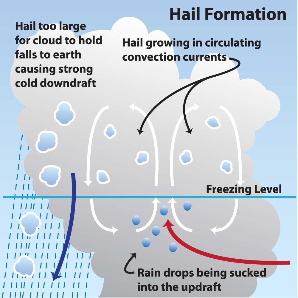 فرآیند شکل گیری تگرگ در یک ابر کومولونیمبوس