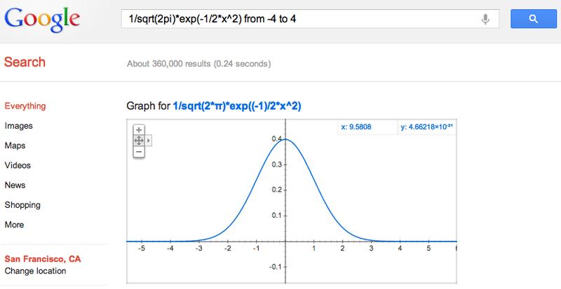 رسم نمودارهای ریاضی با استفاده از گوگل
