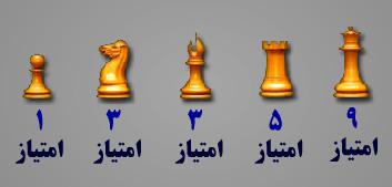 امتیاز هر مهره شطرنج