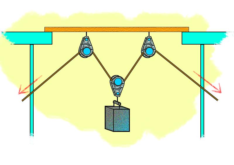 چگونه قرقره ها اجسام سنگین را از زمین بلند می کنند؟
