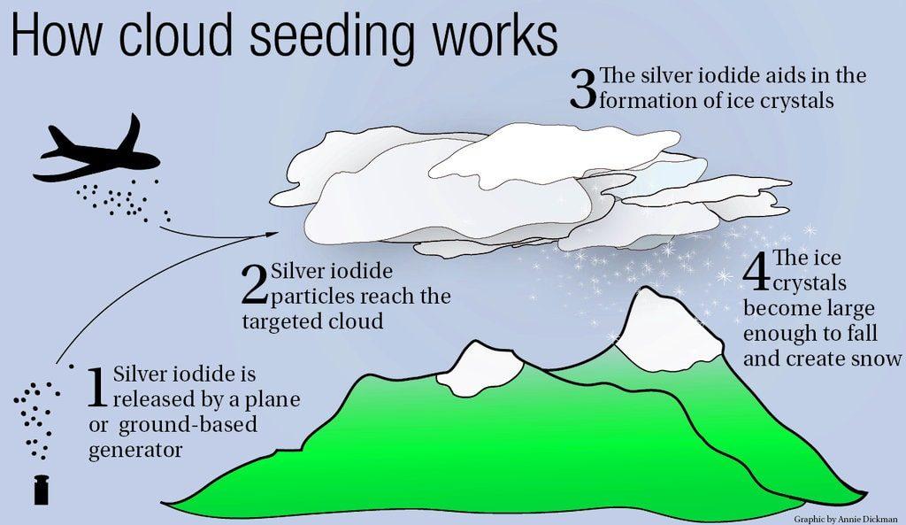 مراحل بارورسازی ابرها