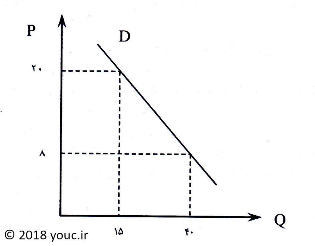 منحنی تقاضا
