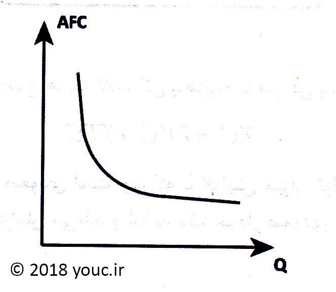 نمودار هزینه ثابت متوسط