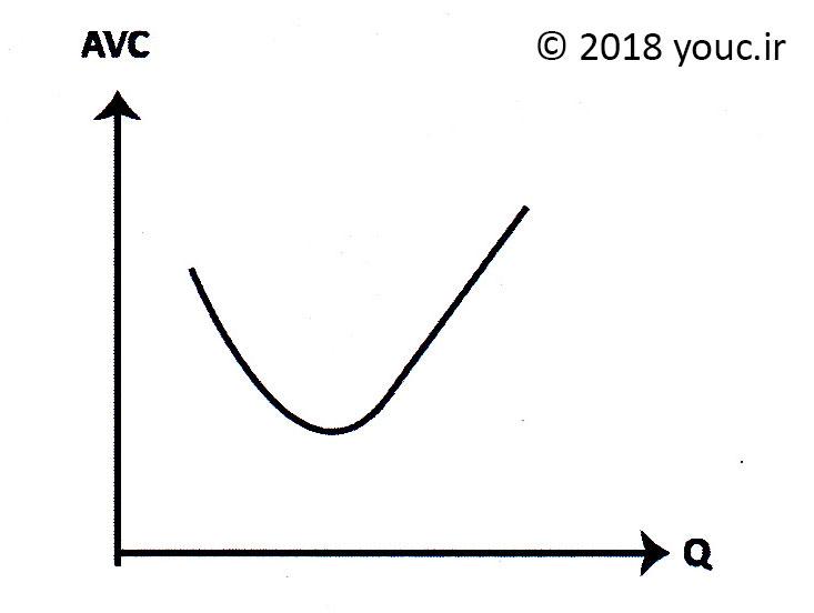 نمودار هزینه متوسط متغیر