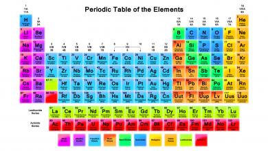 ساختار جدول تناوبی (مندلیف)