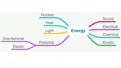 صورت های مختلف انرژی چیست؟
