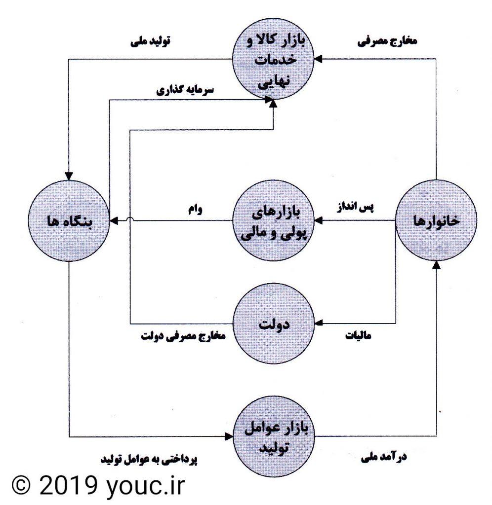 مدل سه بخشی چرخه فعالیت های اقتصادی