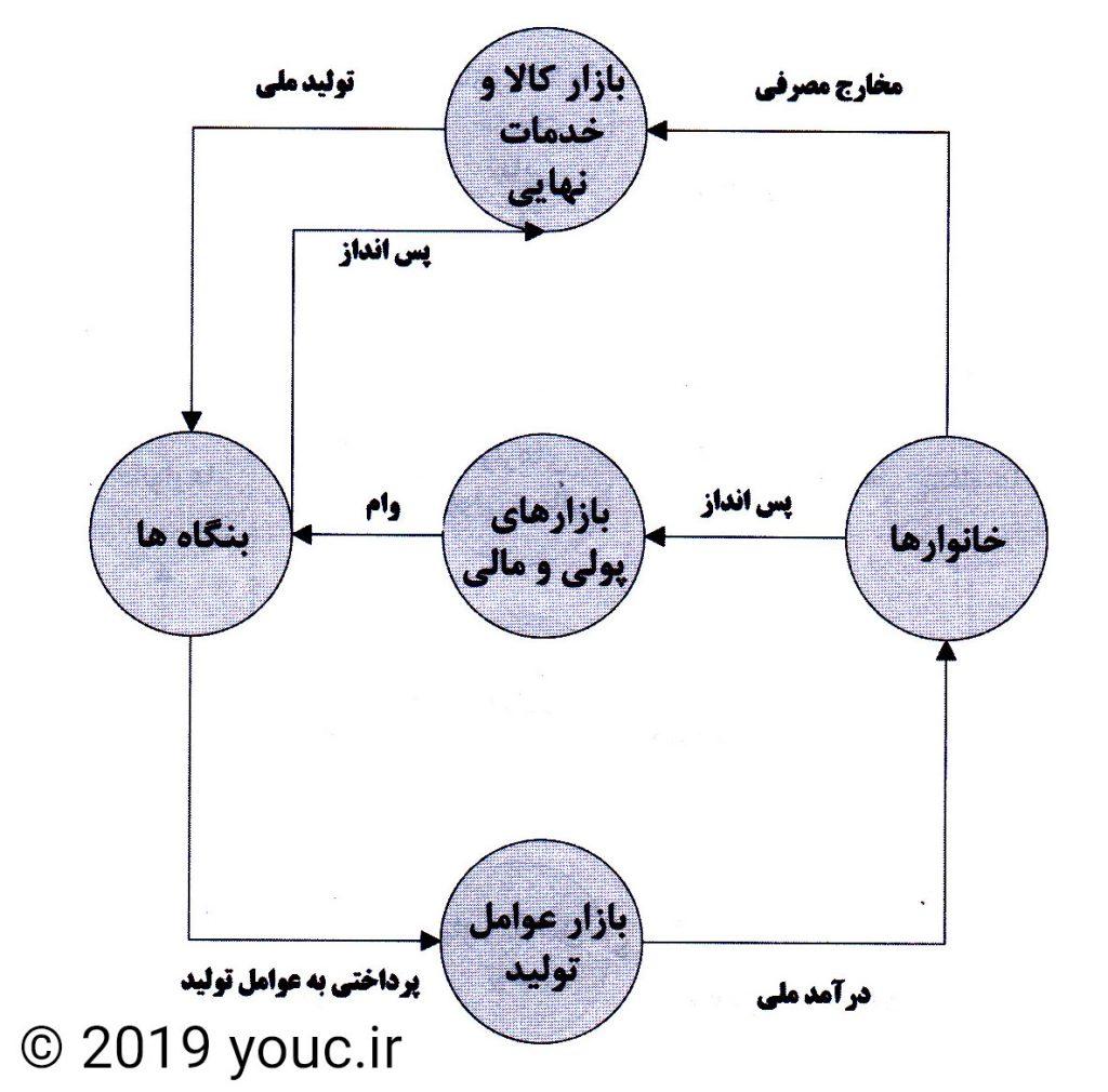 مدل دو بخشی چرخه فعالیت های اقتصادی
