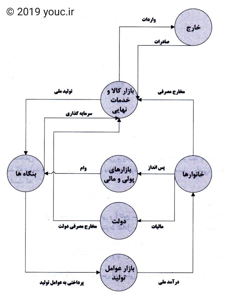 مدل چهار بخشی چرخه فعالیت های اقتصادی