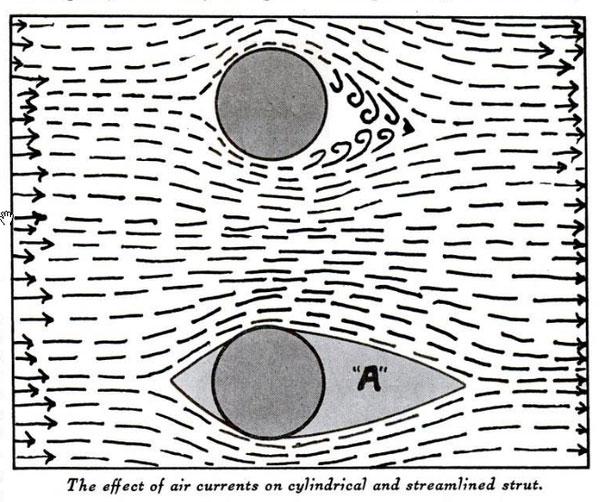 خطوط نشان می دهند که هوا چگونه در اطراف اشیایی که شکل های گوناگون دارند جریان می یابد. شکل دایره، جریان هوا را برهم می زند و در قسمت پشت، تولید آشفتگی می کند. در وسائل نقلیه، این آشفتگی نیروی پسا را پدید می آورد. اما اگر وسیله دارای شکل مناسب و دوکی باشد، نشانی از آشفتگی و تولید پسا مشاهده نمی شود.