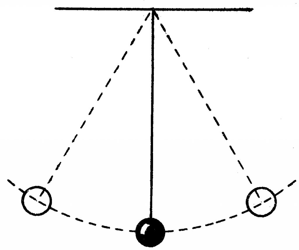 در دو انتهای دامنه نوسان، انرژی وزنه آونگ از نوع انرژی پتانسیل و مربوط به موضع یا جای آن است. هنگام پایین آمدن، این انرژی به انرژی جنبشی یا حرکتی تبدیل می شود که در پایین ترین نقطه نوسان که آونگ به بالاترین سرعت می رسد، بیشترین مقدار را دارد.