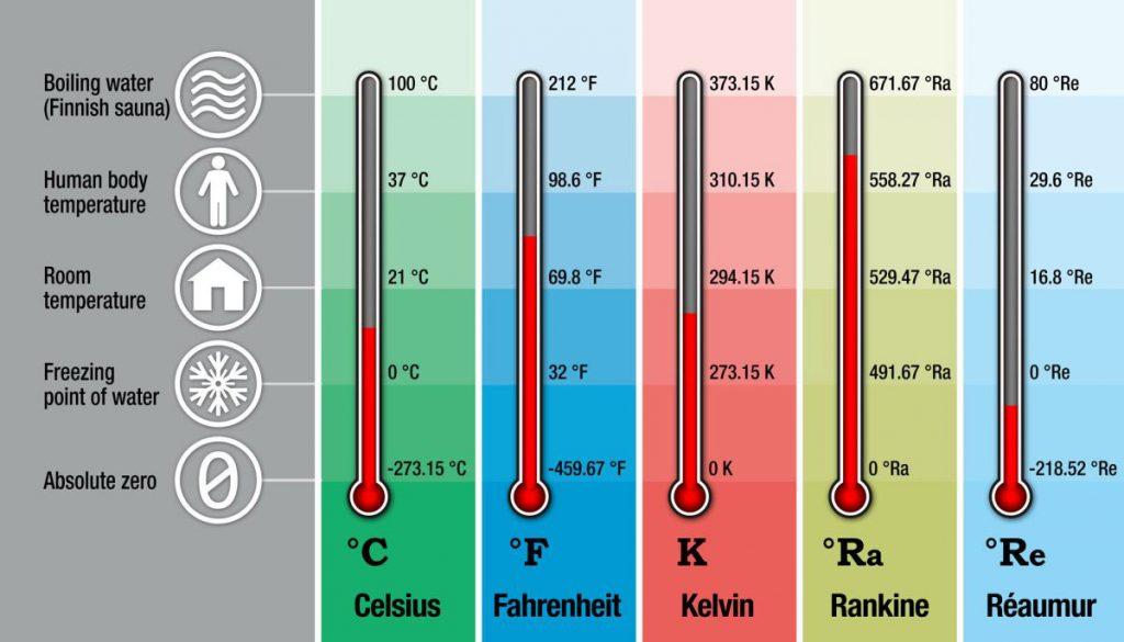 مقیاس های دما و تبدیل آنها
